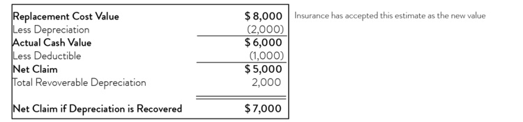 Is It Illegal For A Roofer To Waive A Deductible